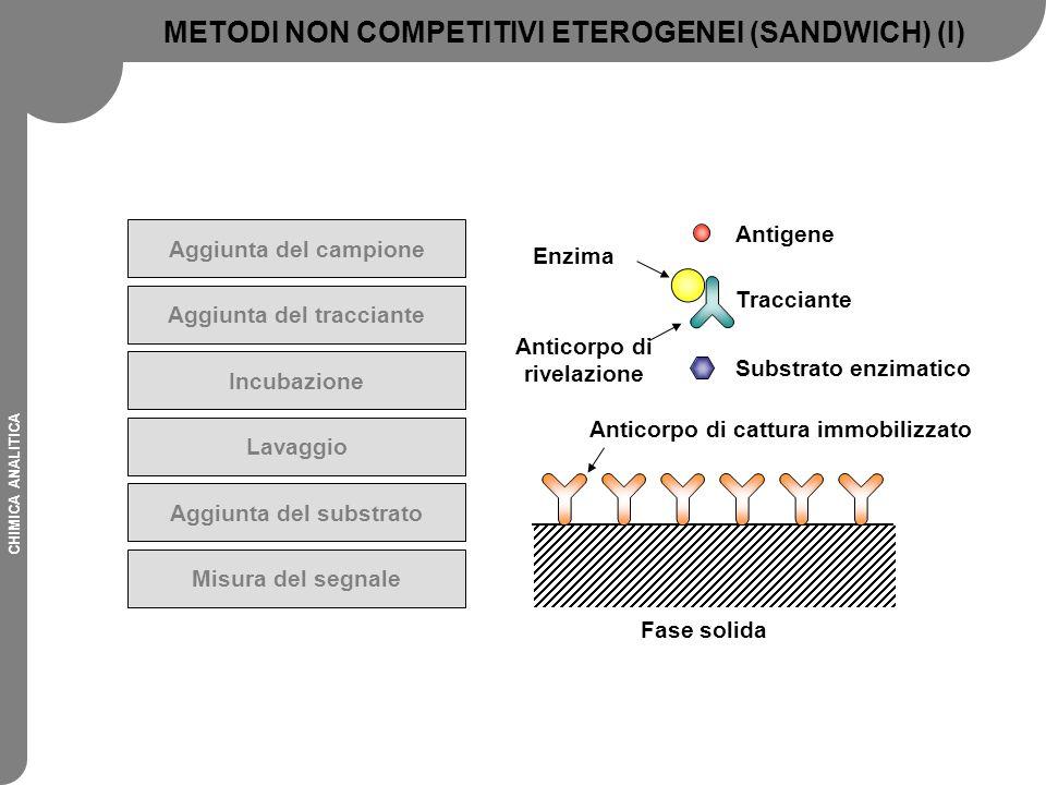 METODI NON COMPETITIVI ETEROGENEI (SANDWICH) (I)