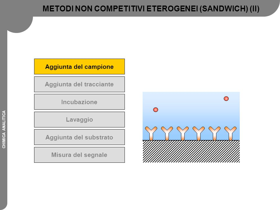METODI NON COMPETITIVI ETEROGENEI (SANDWICH) (II)