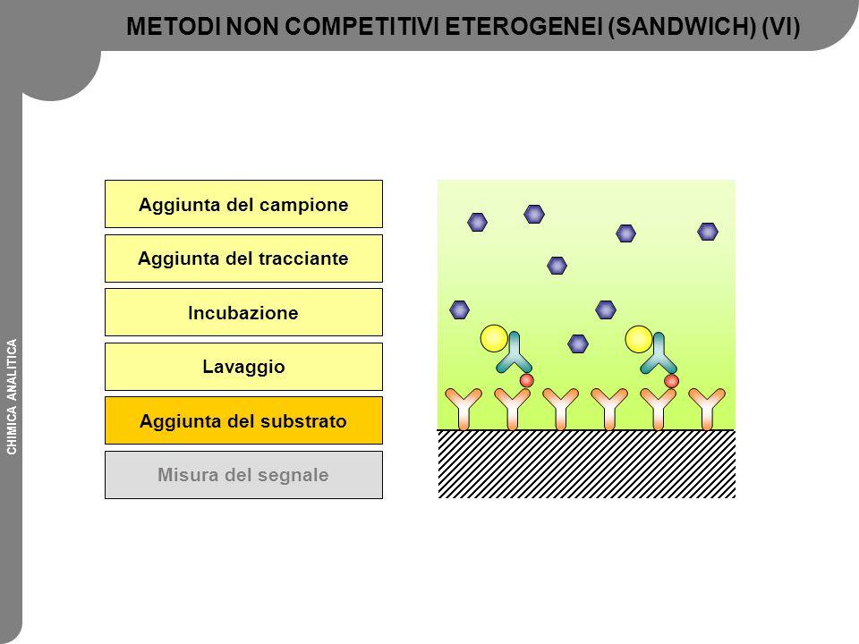 METODI NON COMPETITIVI ETEROGENEI (SANDWICH) (VI)