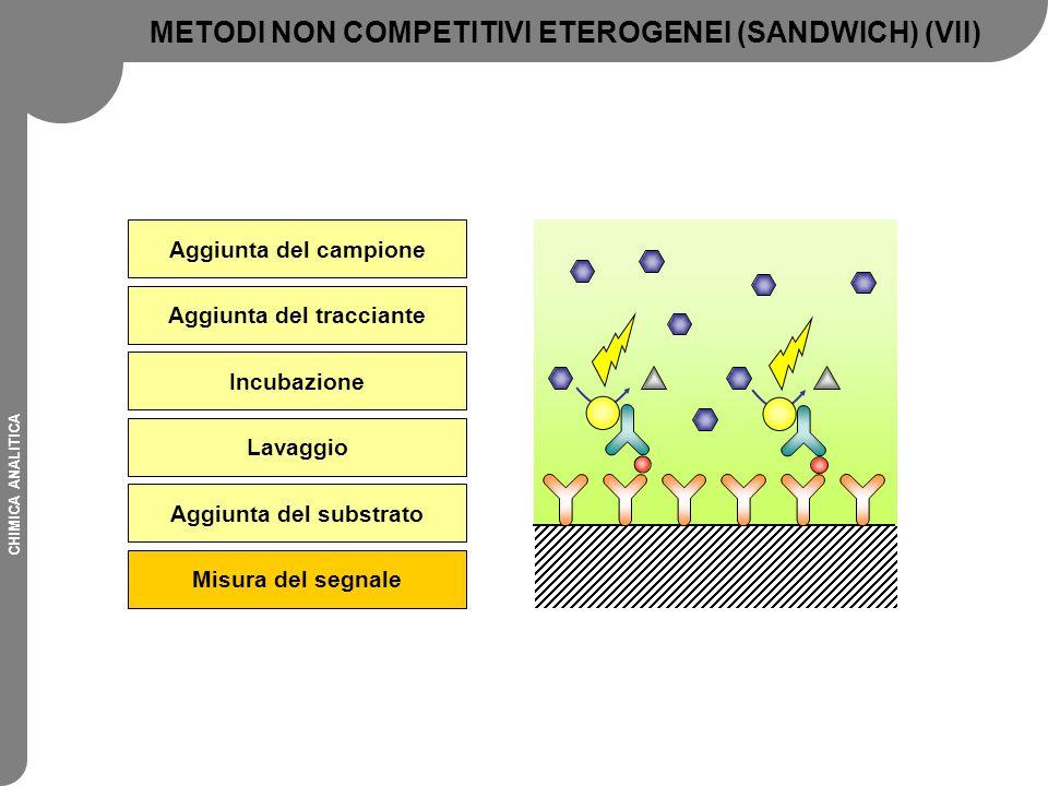 METODI NON COMPETITIVI ETEROGENEI (SANDWICH) (VII)