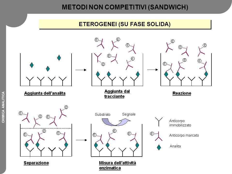 METODI NON COMPETITIVI (SANDWICH) ETEROGENEI (SU FASE SOLIDA)