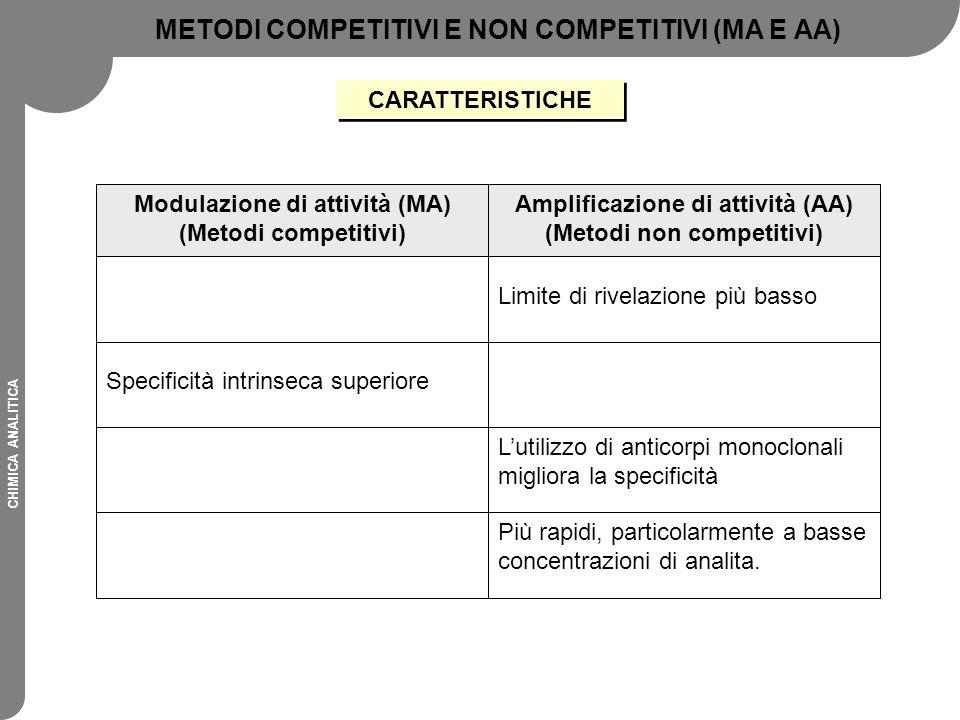 METODI COMPETITIVI E NON COMPETITIVI (MA E AA)