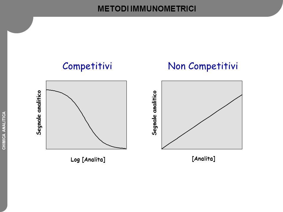 Competitivi Non Competitivi METODI IMMUNOMETRICI Segnale analitico