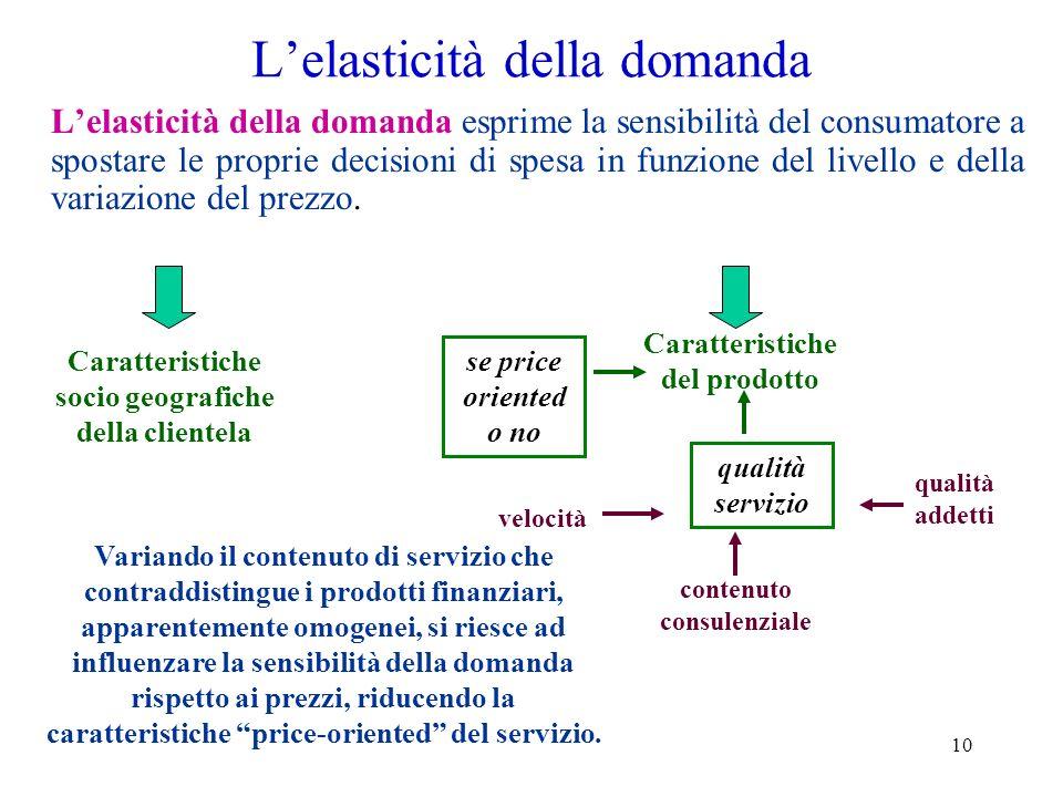 L'elasticità della domanda