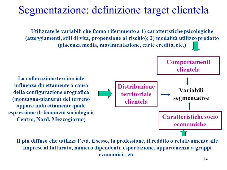 Segmentazione: definizione target clientela