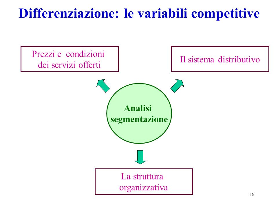 Differenziazione: le variabili competitive
