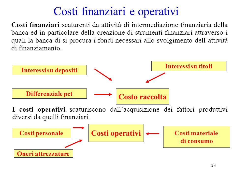 Costi finanziari e operativi