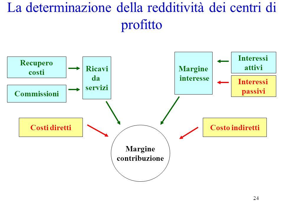 La determinazione della redditività dei centri di profitto