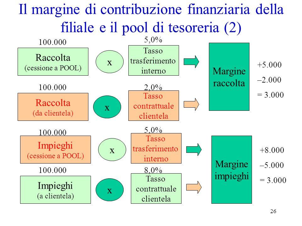 Il margine di contribuzione finanziaria della filiale e il pool di tesoreria (2)