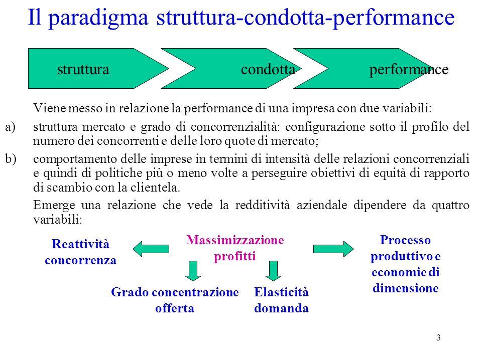 Il paradigma struttura-condotta-performance