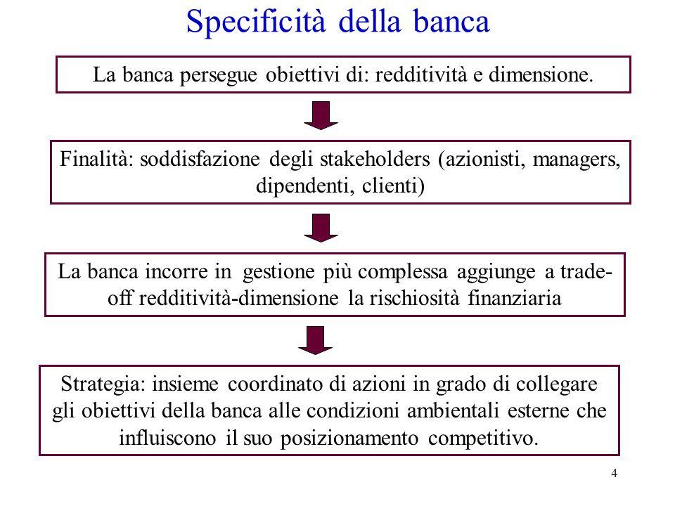 Specificità della banca