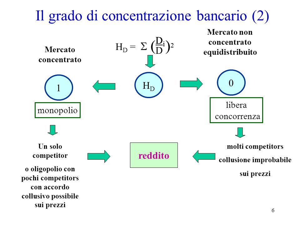 Il grado di concentrazione bancario (2)