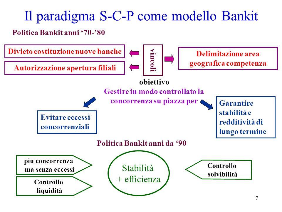 Il paradigma S-C-P come modello Bankit