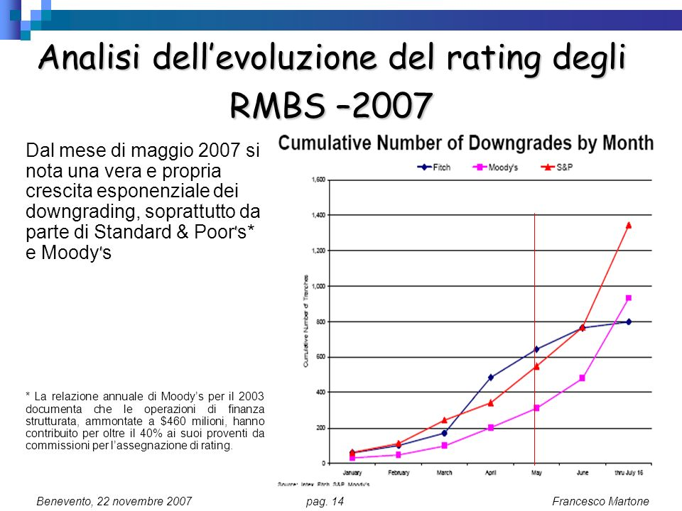 Analisi dell'evoluzione del rating degli RMBS –2007