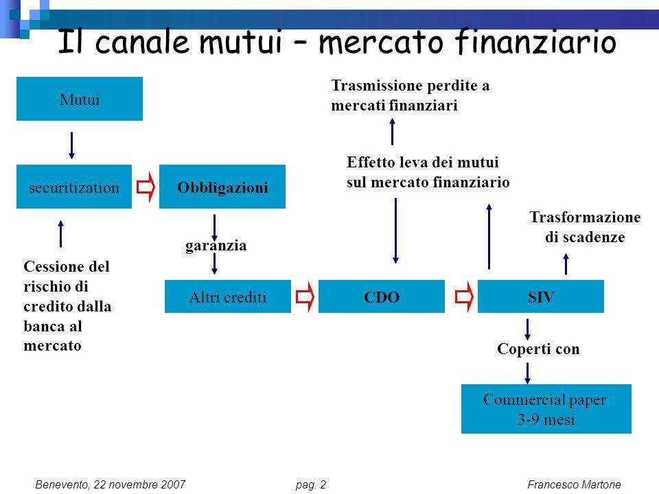 Il canale mutui – mercato finanziario