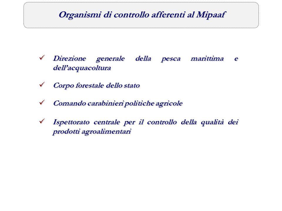 Organismi di controllo afferenti al Mipaaf