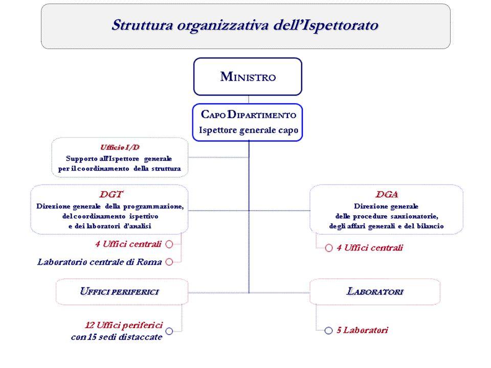 Struttura organizzativa dell'Ispettorato