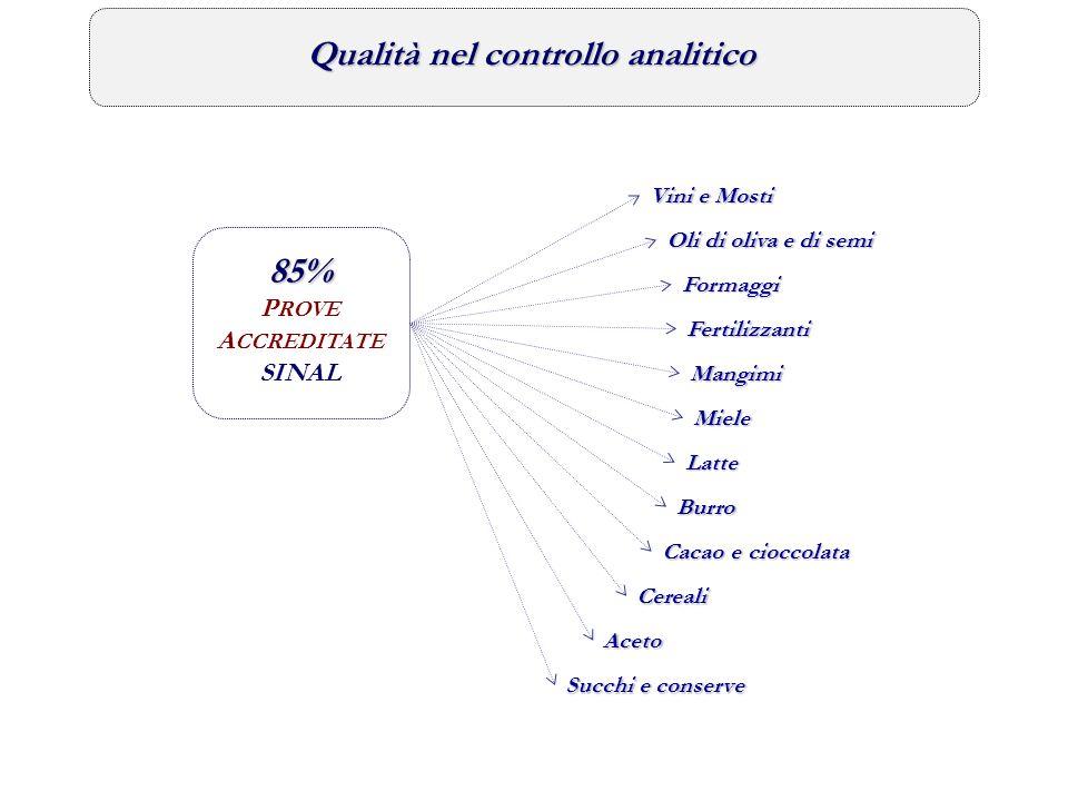 85% Qualità nel controllo analitico PROVE ACCREDITATE SINAL