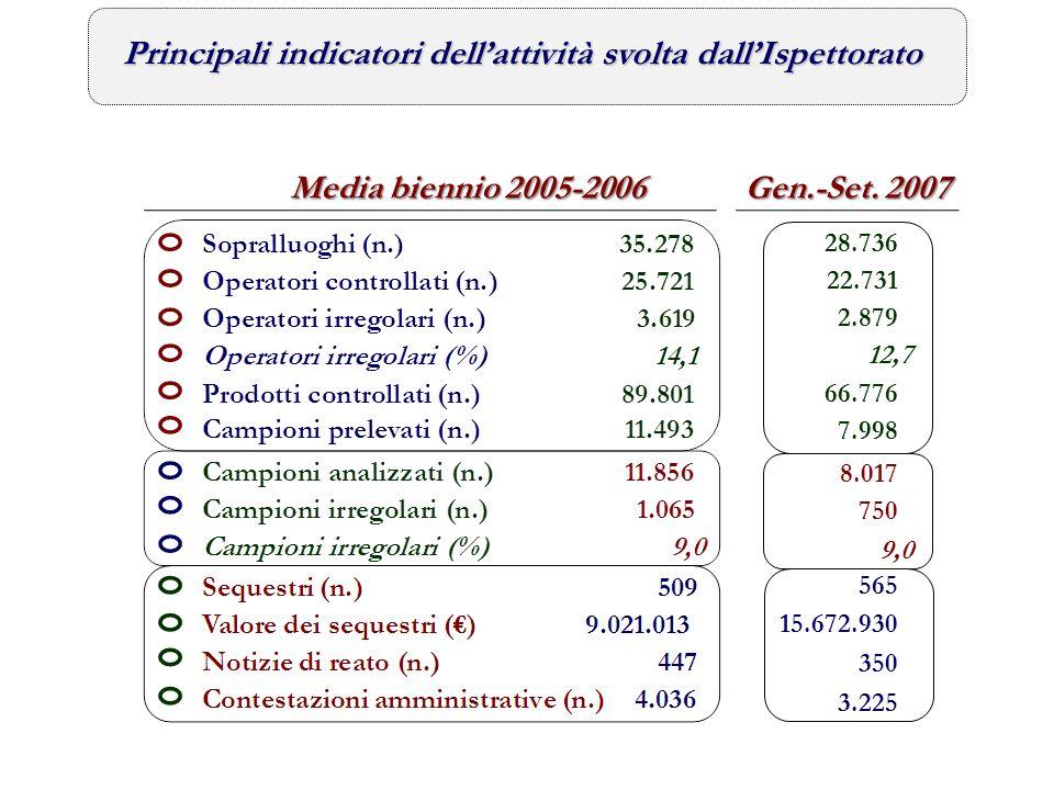 Principali indicatori dell'attività svolta dall'Ispettorato