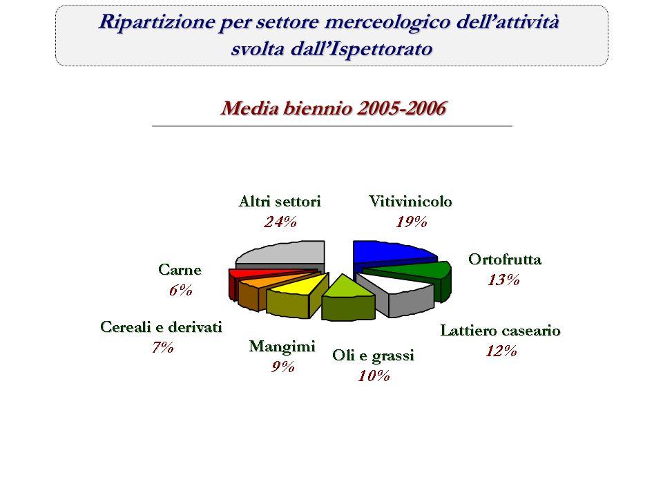 Ripartizione per settore merceologico dell'attività