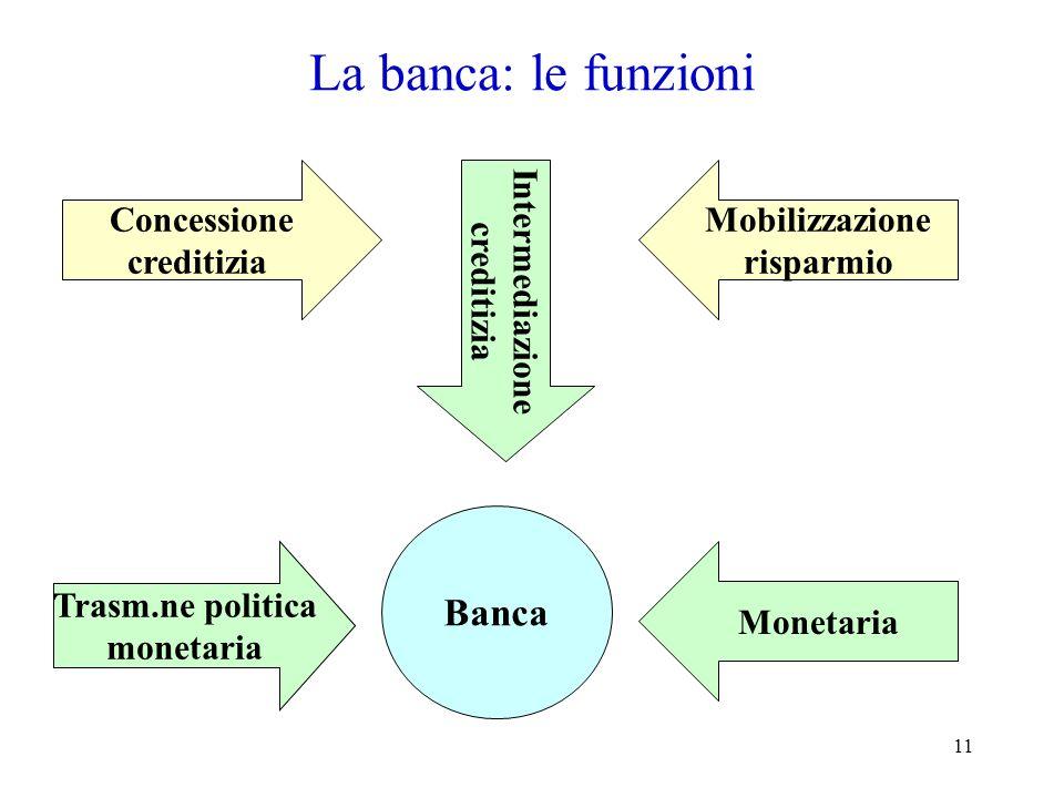 La banca: le funzioni Banca Concessione creditizia Intermediazione