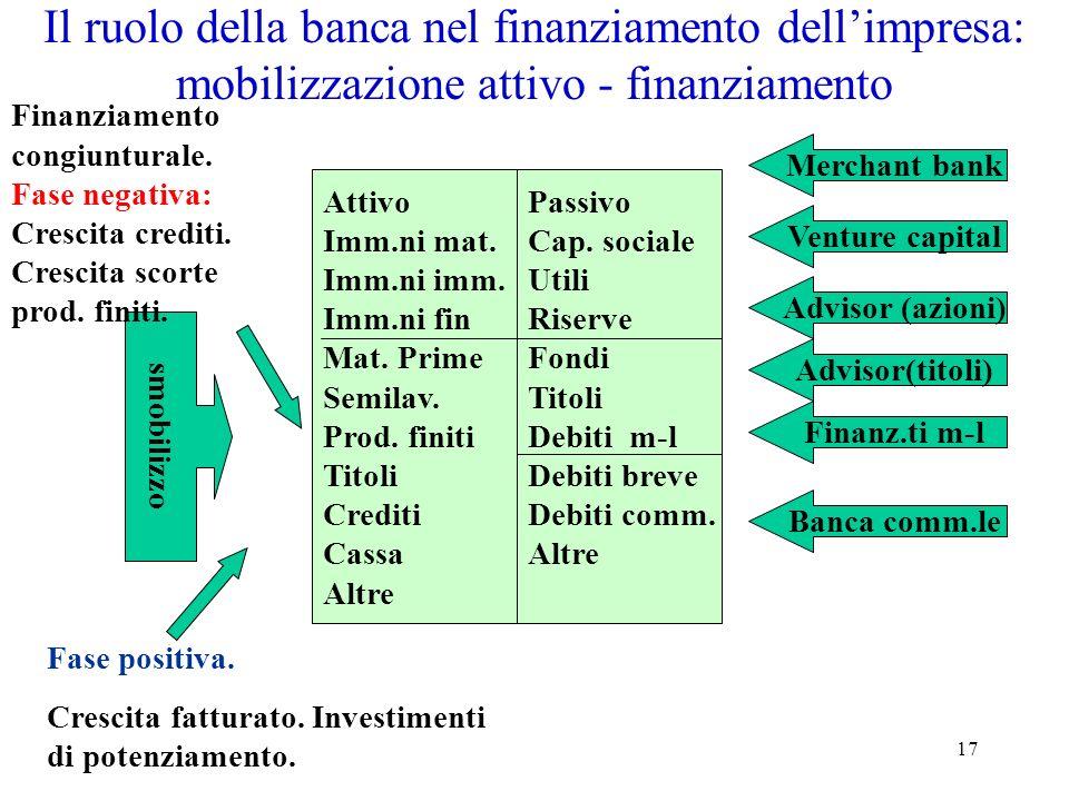 Il ruolo della banca nel finanziamento dell'impresa: mobilizzazione attivo - finanziamento
