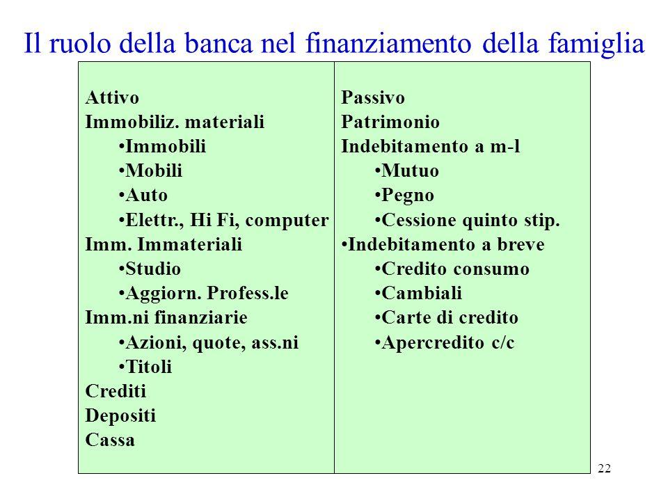 Il ruolo della banca nel finanziamento della famiglia