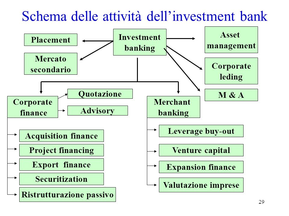 Schema delle attività dell'investment bank