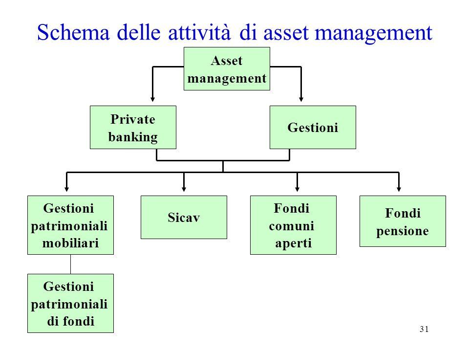 Schema delle attività di asset management