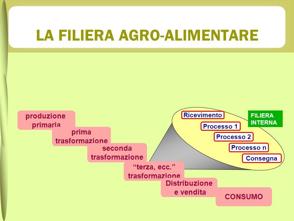 LA FILIERA AGRO-ALIMENTARE