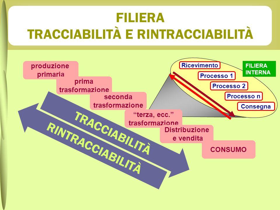 FILIERA TRACCIABILITÀ E RINTRACCIABILITÀ
