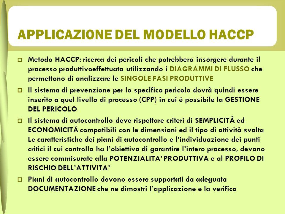 APPLICAZIONE DEL MODELLO HACCP
