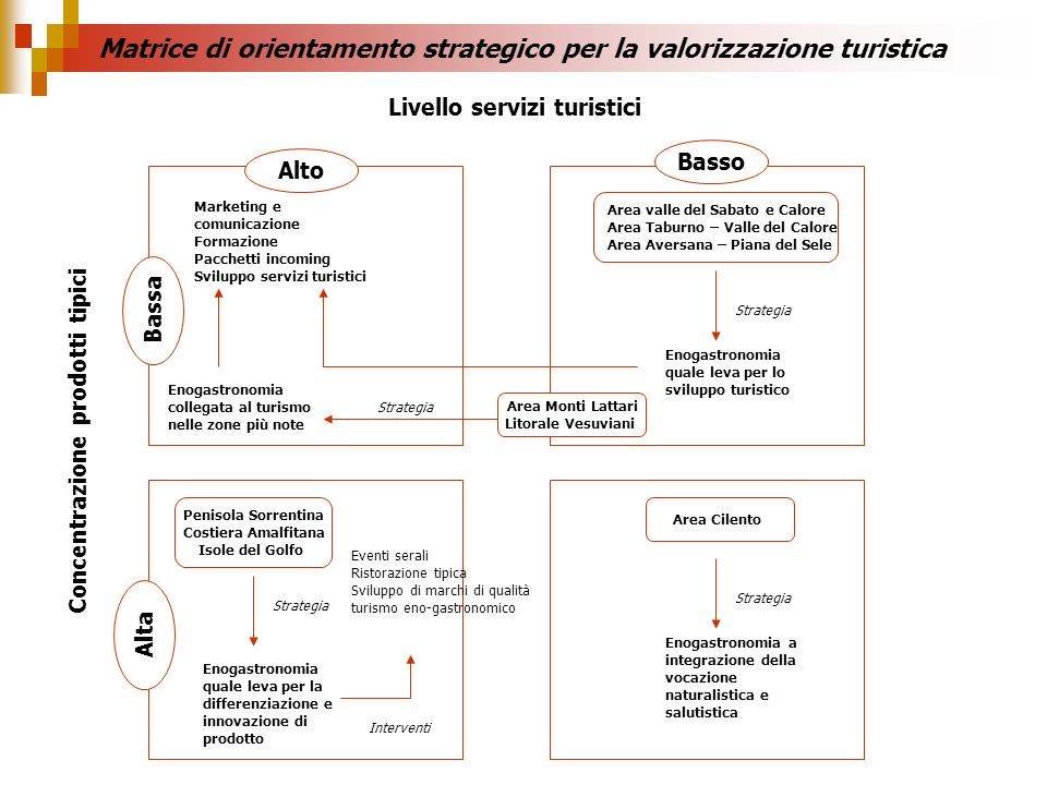 Matrice di orientamento strategico per la valorizzazione turistica