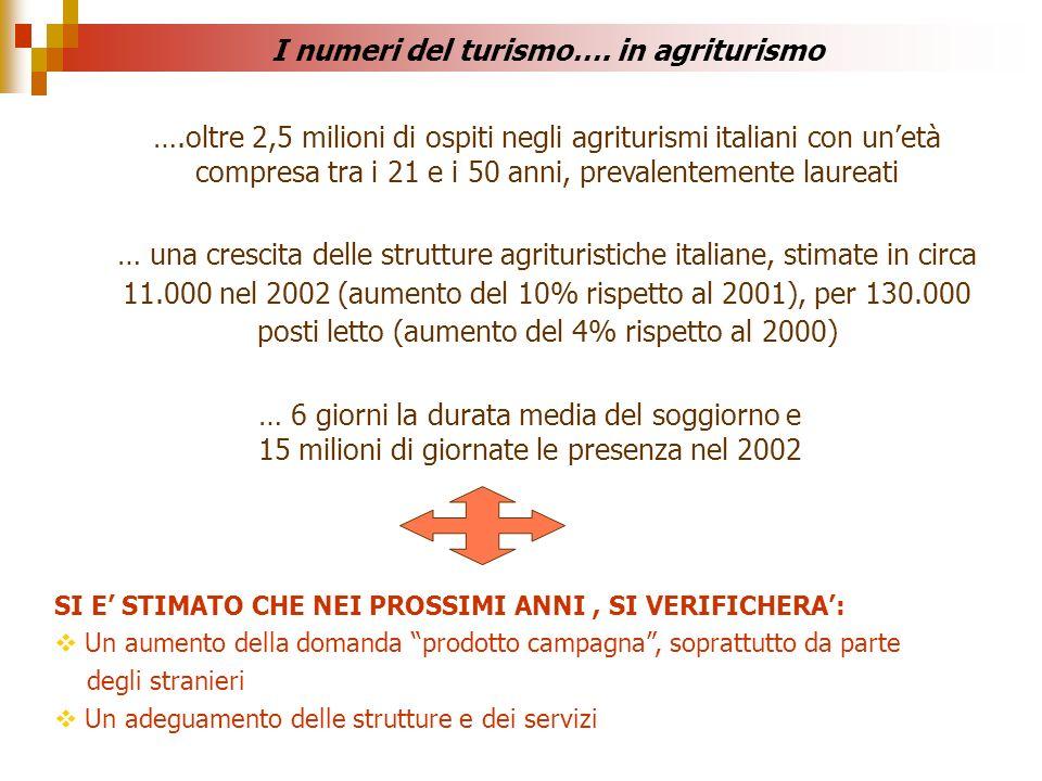 I numeri del turismo…. in agriturismo