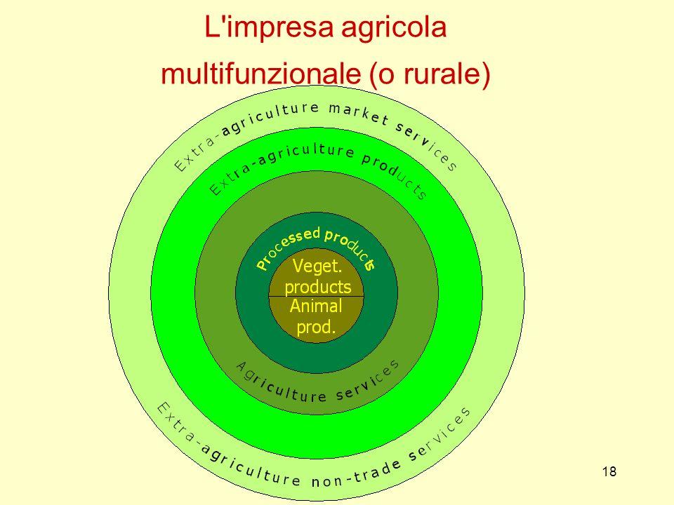 L impresa agricola multifunzionale (o rurale)
