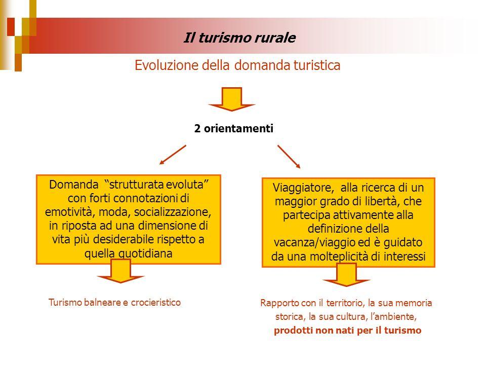 Evoluzione della domanda turistica