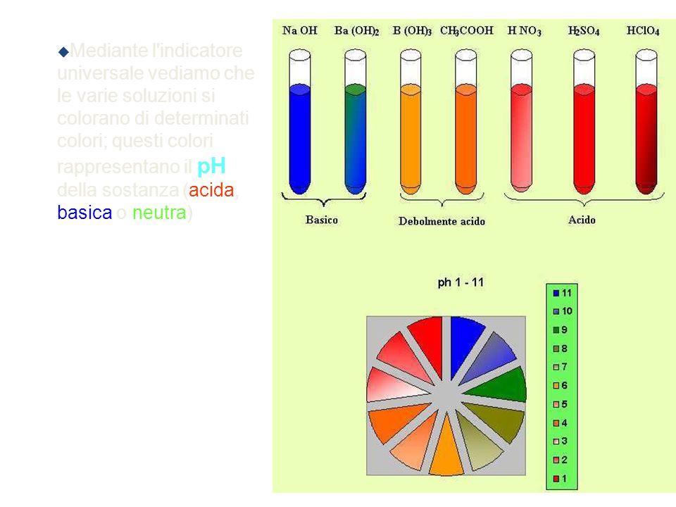 Mediante l indicatore universale vediamo che le varie soluzioni si colorano di determinati colori; questi colori rappresentano il pH della sostanza (acida, basica o neutra)