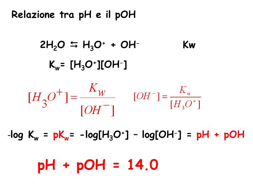 pH + pOH = 14.0 Relazione tra pH e il pOH 2H2O  H3O+ + OH- Kw