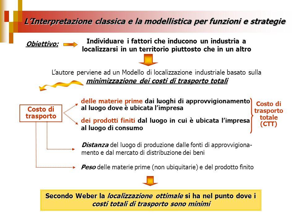 L'Interpretazione classica e la modellistica per funzioni e strategie
