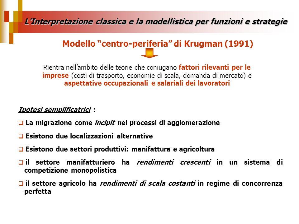 Modello centro-periferia di Krugman (1991)