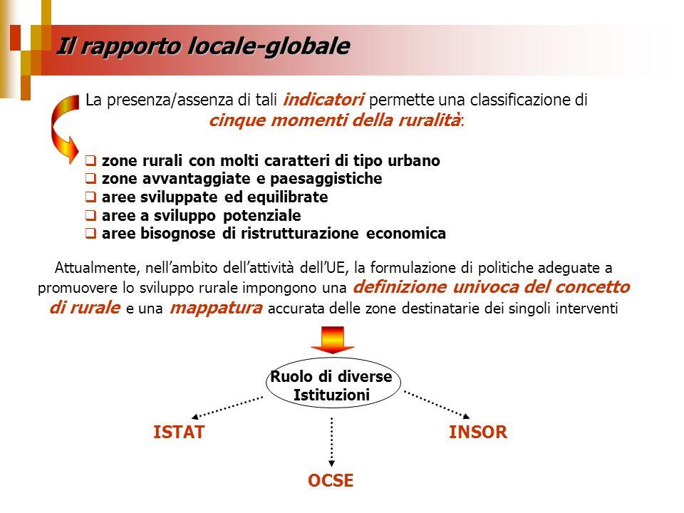 Il rapporto locale-globale Ruolo di diverse Istituzioni