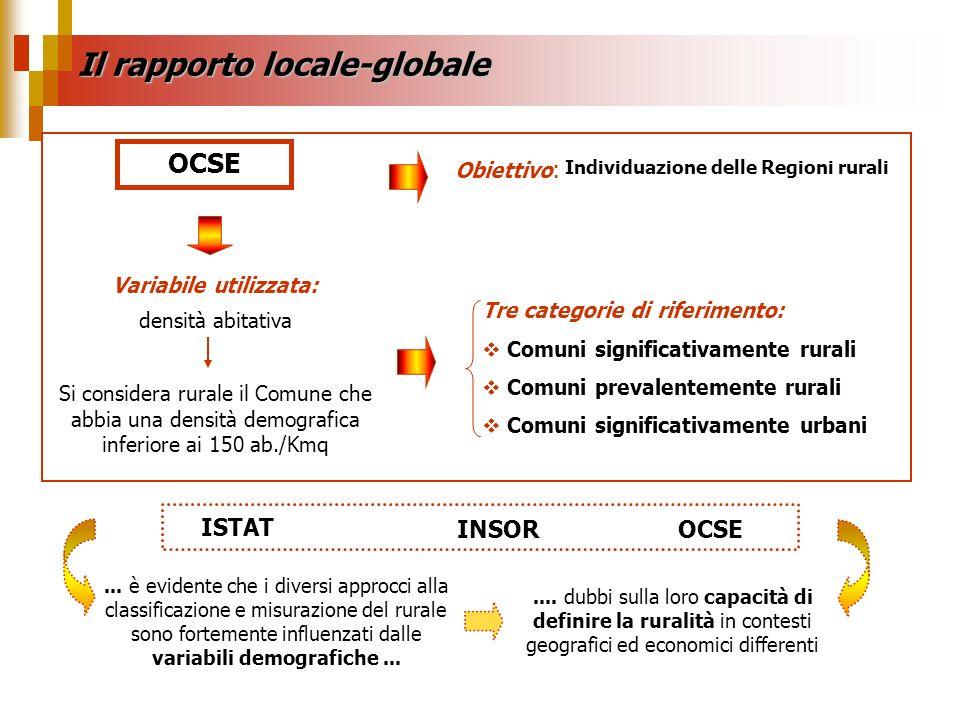 Il rapporto locale-globale