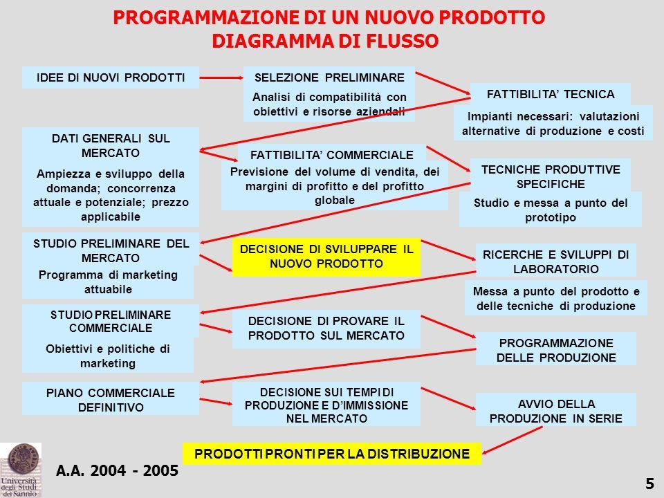 PROGRAMMAZIONE DI UN NUOVO PRODOTTO DIAGRAMMA DI FLUSSO