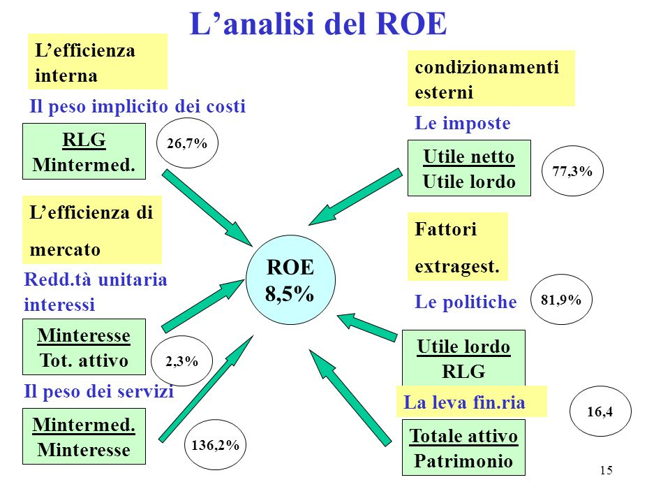 L'analisi del ROE ROE 8,5% L'efficienza interna