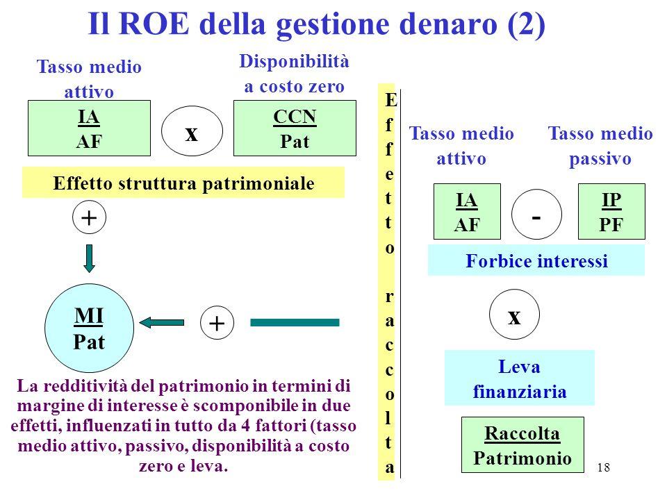 Il ROE della gestione denaro (2)