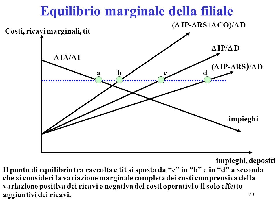 Equilibrio marginale della filiale