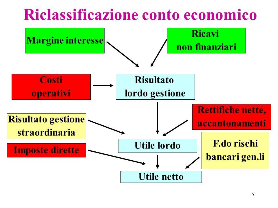 Riclassificazione conto economico