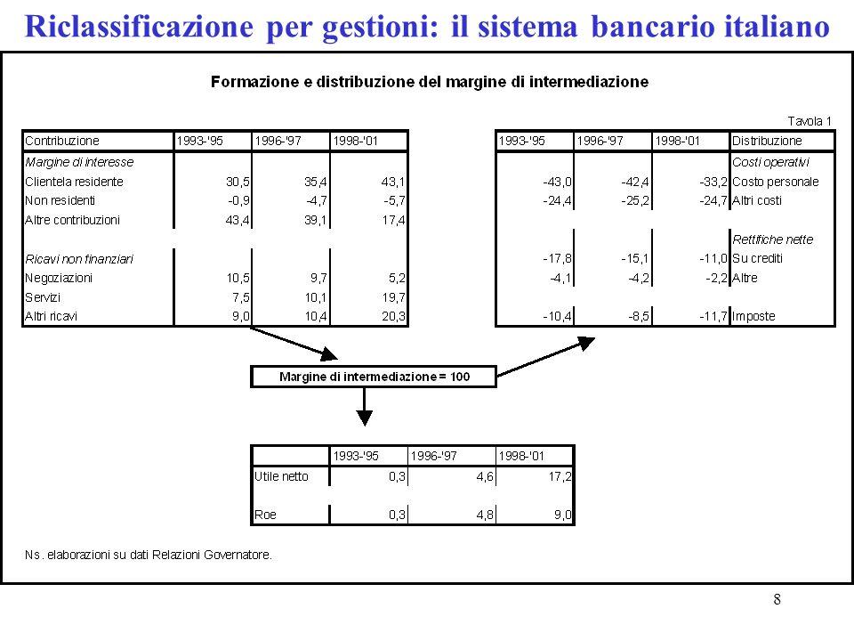 Riclassificazione per gestioni: il sistema bancario italiano