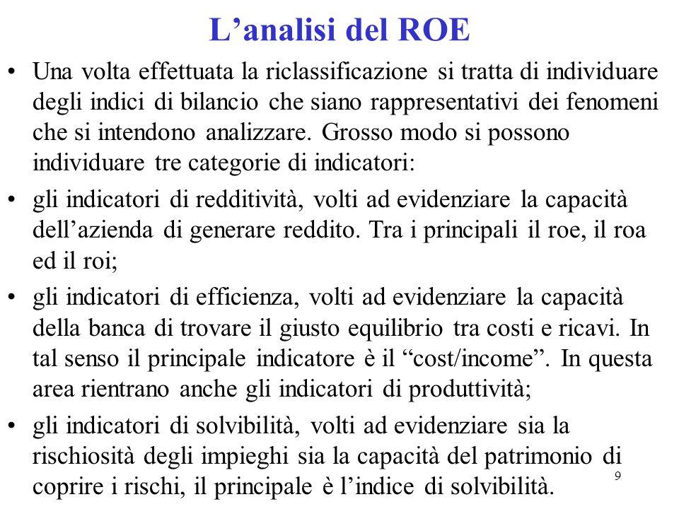 L'analisi del ROE