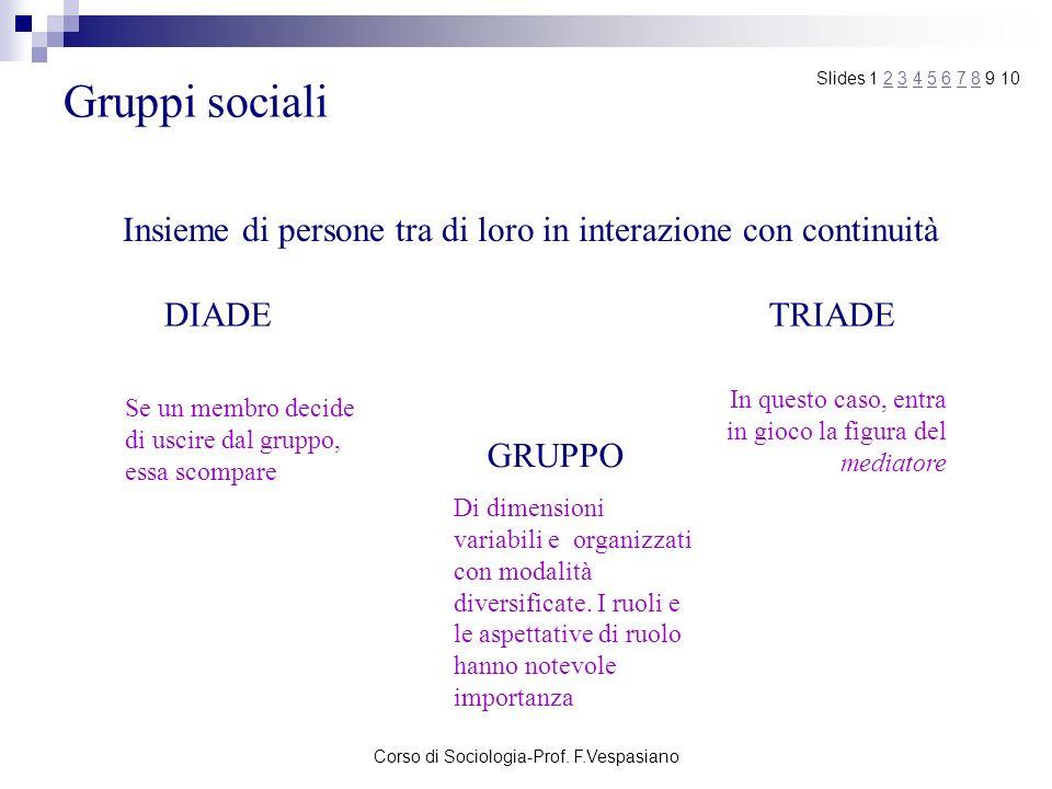 Gruppi sociali Slides 1 2 3 4 5 6 7 8 9 10. Insieme di persone tra di loro in interazione con continuità.